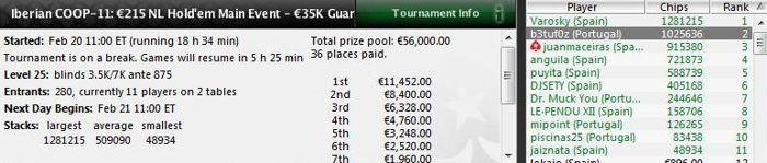Iberian Championship of Online Poker: Quatro portugueses no Dia 2 e o Piscinas é Um Deles! 102