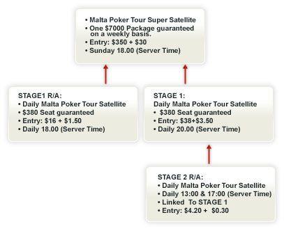 Iskoristite svoju šansu da učestvujete na Malta Poker Tour-u 102