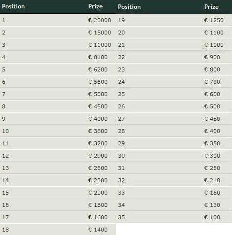 European Championship of Online Poker VI se vratio na Titan Poker 102