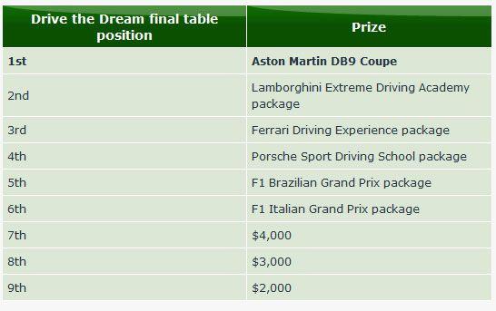 Osvoji potpuno novi Aston Martin DB9 Coupe za  alt=