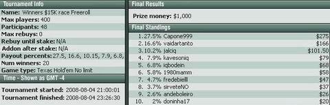 Capone999 je pobedio na Freeroll 00 NoIQ Poker-a 101