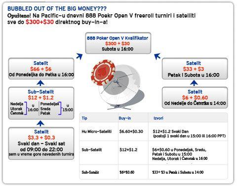 Predstavi svoju zemlju na prestižnom 888 Poker Open-u V  putem satelita za samo  102