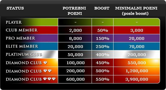 Manison Poker: +20$ automatski na prvi depozit od  103