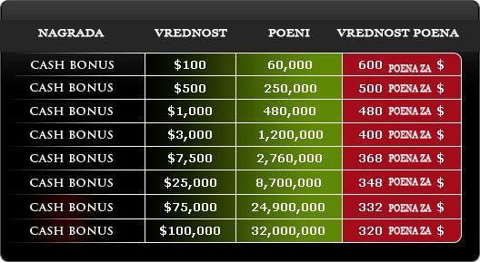 Manison Poker: +20$ automatski na prvi depozit od  105
