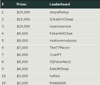 Update: Race PokerNIka.com Oktobra meseca - 16. Okt. 101