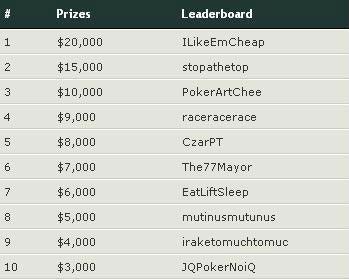 Finalni rezultati za Race PokerNika.com Oktobra meseca - prizepool .000!!! 101