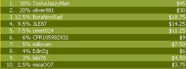 jazz_warm_up_man pobedio na Finalnom Turniru LIGE za Decembar 101
