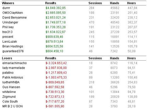 High Stakes rezultati u 2008. godini 102