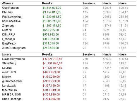 High Stakes rezultati u 2008. godini 104