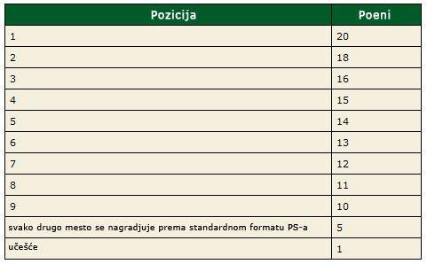 Učestvujte u Istočnoevropskoj PokerStars Ligi ! 101