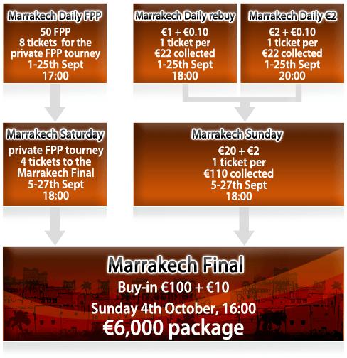 Učestvujte na WPT Marrakech 2009 preko BetClick Poker-a! 101