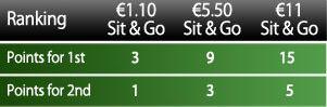 Osvojite VIP fudbal paket za samo €1! 102