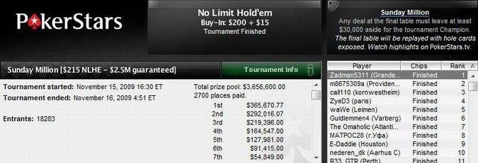Zadman5331 pobedio na najvećem Sunday Million turniru ikada 101