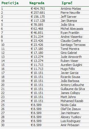 Antonio Matias novi Šampion Evropske Poker Ture Vilamoura u Portugalu! 102