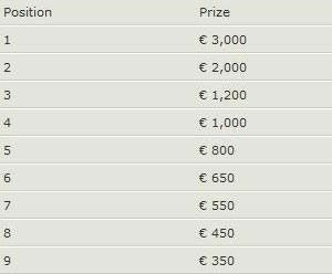 Rake Race PokerNika za Decembar i €5.000 ekskluzivno - NOIQ nudi još €250.000 tokom... 106
