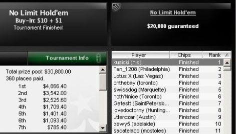 Stevan Kusicki osvojio skoro .000 na PokerStars-u! 101