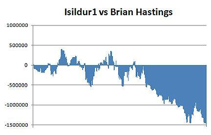 Isildur1 i Brian Hastings. Sve ponovo? 101