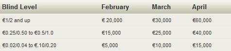 NoIQ Poker Cash Race za April - više od  €315.000 u nagradama 109