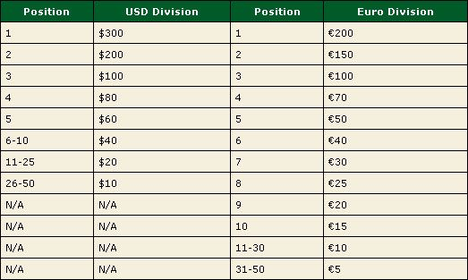 PokerStars pokrenuo Woman's Poker Ligu 103