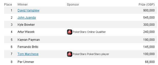 David Vamplew osvaja European Poker Tour London 101