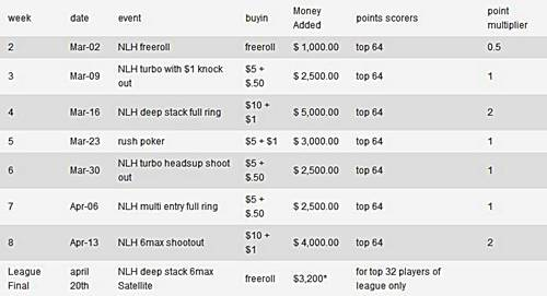 Full Tilt Skills League Event #1: Brutal overlay para los jugadores de PokerNews 101