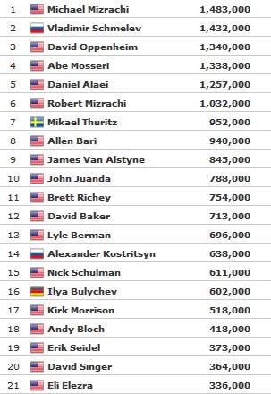 WSOP 2010: .000 Players Championship nakon Dana 3 101