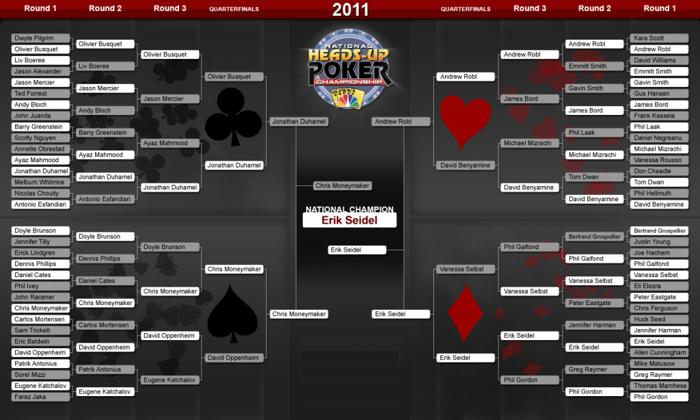 Aktualności ze świata pokera 07.03 101