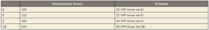 25% бонус за презареждане до 0 в PokerStars 101