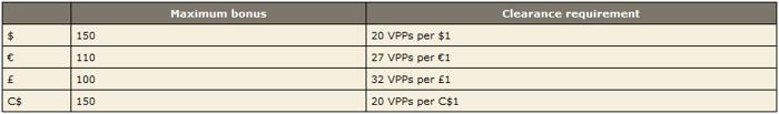 PokerStars Home Games Reload Bonus 101