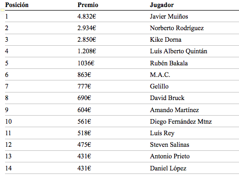 Clasificación por premios de los últimos 14 clasificados de la tercera etapa de la Liga Poker770 La Toja