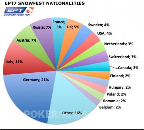 Диаграмма национальностей игроков турнира