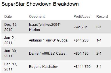 PokerStars SuperStar Showdown: Blom derrota Negreanu - 0.000 em 1.439 mãos 101