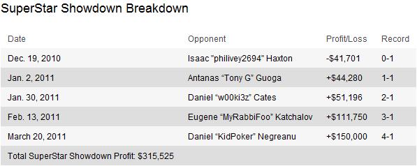 PokerStars SuperStar Showdown: Blom derrota Negreanu - 0.000 em 1.439 mãos 102