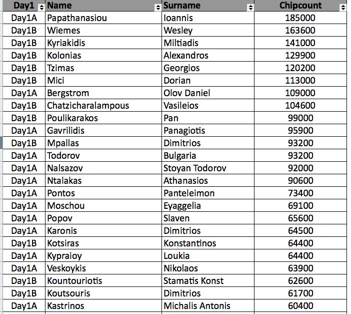 Greek Poker Cup: Day 1b 101