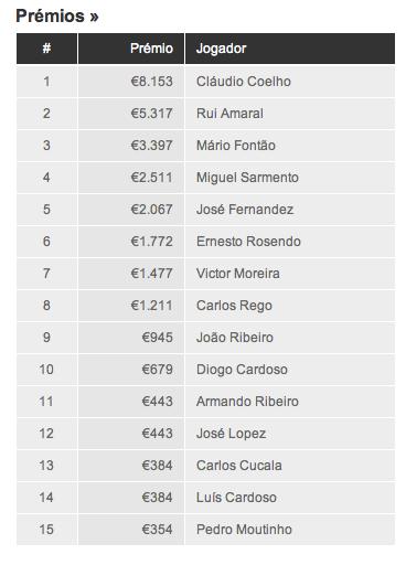 Cláudio Coelho vence PokerStars Solverde Poker Season....outra vez! 101