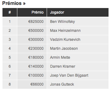 "EPT Berlin: Ben ""NeverScaredB"" Wilinofsky Vence o Torneio (€800.000) 101"
