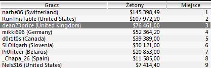 Wyniki Polaków w turniejach Sunday Majors - 11.04 104