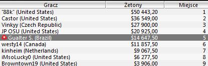 Wyniki Polaków w turniejach Sunday Majors - 11.04 105