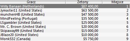 Wyniki Polaków w turniejach Sunday Majors - 11.04 103