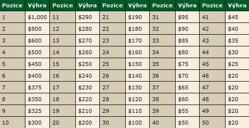 Novinka pro milovníky cash games na PokerStars: VPP Ring 101