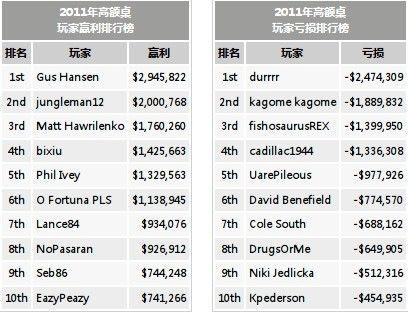"""2011年durrrr高额扑克排行榜""""第一"""" 103"""