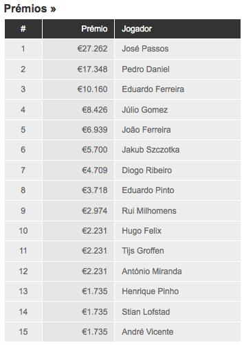 Portugal Poker Series: José Passos Vence em Vilamoura 101