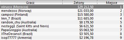 Wyniki Polaków w turniejach Sunday Majors - 24.04 105
