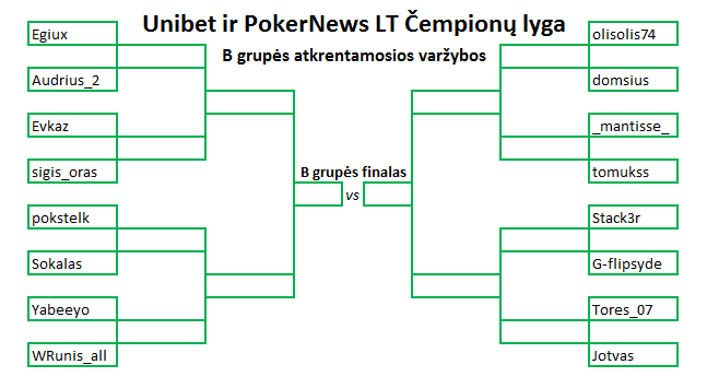 Unibet ir PokerNews LT Čempionų lygoje – svarbiausių kovų metas 102