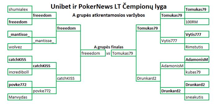 Kas triumfuose Unibet ir PokerNews LT Čempionų lygoje? 101