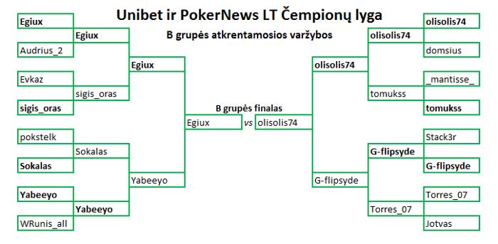 Kas triumfuose Unibet ir PokerNews LT Čempionų lygoje? 102