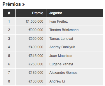 European Poker Tour Grand Final: Ivan El Pagador Freitez Ganha 101