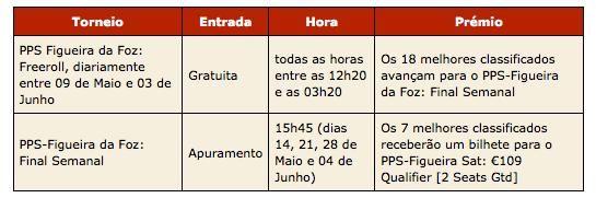 Já Decorrem os Satélites Portugal Poker Series - Figueira da Foz 101
