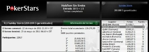 """Patinho77"" gana el evento 31 de las SCOOP 102"