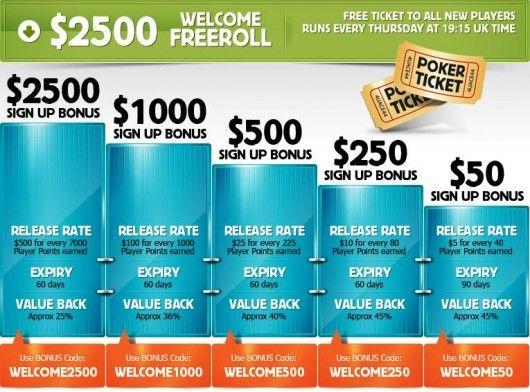 Krásný bonus vás přivítá na Betfair Pokeru 101